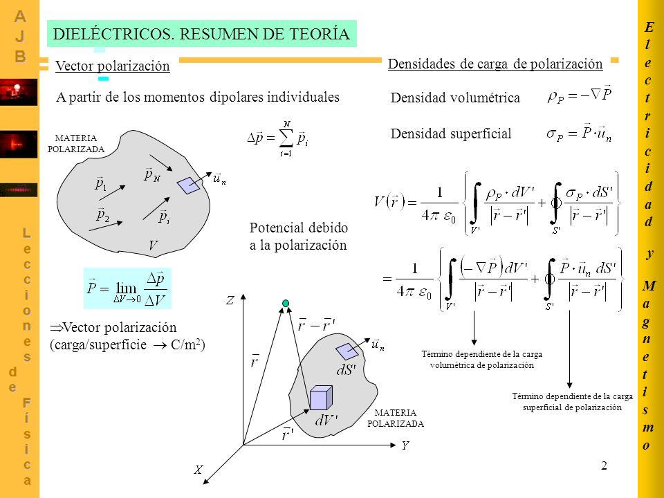 2 DIELÉCTRICOS. RESUMEN DE TEORÍA Vector polarización A partir de los momentos dipolares individuales Vector polarización (carga/superficie C/m 2 ) De