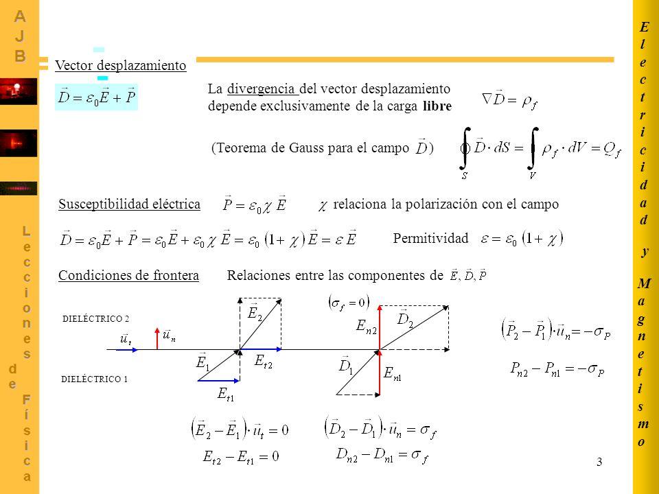 3 Vector desplazamiento La divergencia del vector desplazamiento depende exclusivamente de la carga libre (Teorema de Gauss para el campo ) Susceptibilidad eléctrica relaciona la polarización con el campo Permitividad Condiciones de fronteraRelaciones entre las componentes de DIELÉCTRICO 1 DIELÉCTRICO 2 MagnetismoMagnetismo ElectricidadElectricidad y
