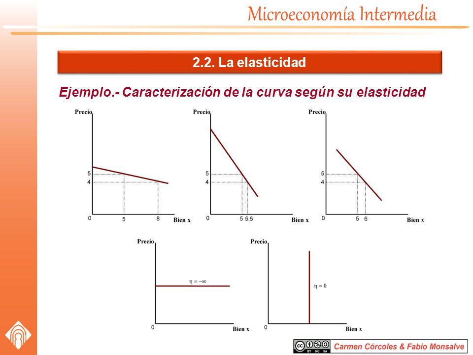 2.2. La elasticidad Ejemplo.- Caracterización de la curva según su elasticidad