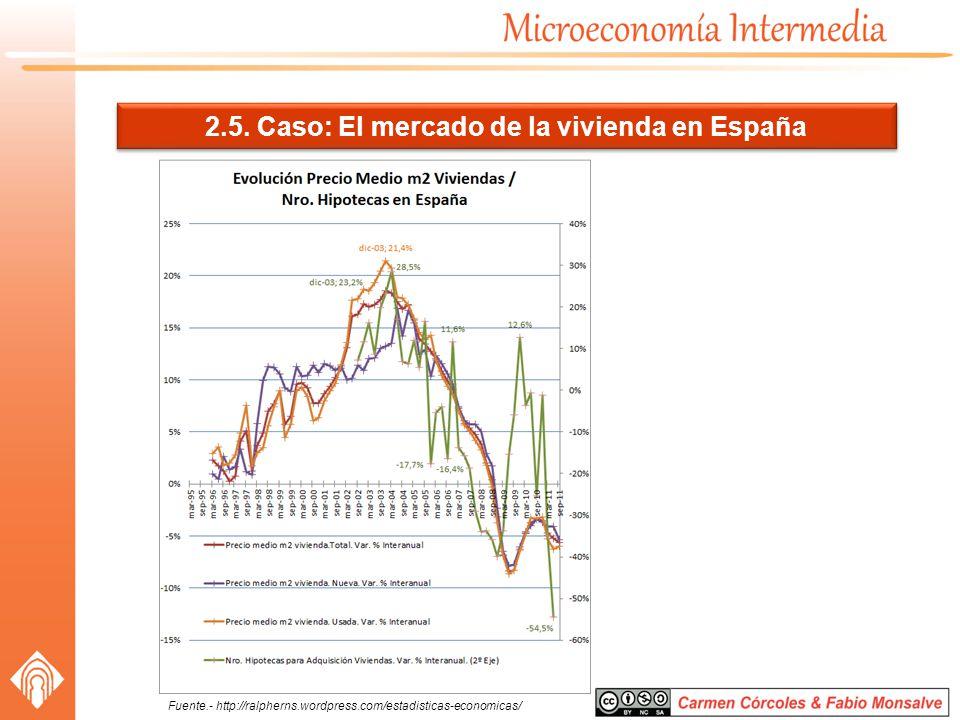 2.5. Caso: El mercado de la vivienda en España Fuente.- http://ralpherns.wordpress.com/estadisticas-economicas/