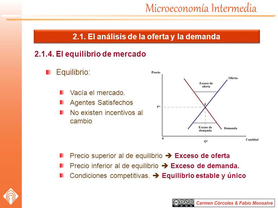 2.1. El análisis de la oferta y la demanda 2.1.4. El equilibrio de mercado Equilibrio: Vacía el mercado. Agentes Satisfechos No existen incentivos al