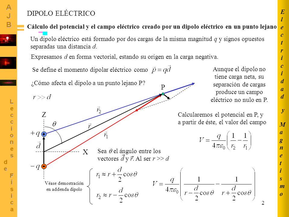 2 DIPOLO ELÉCTRICO Cálculo del potencial y el campo eléctrico creado por un dipolo eléctrico en un punto lejano Z X Un dipolo eléctrico está formado p