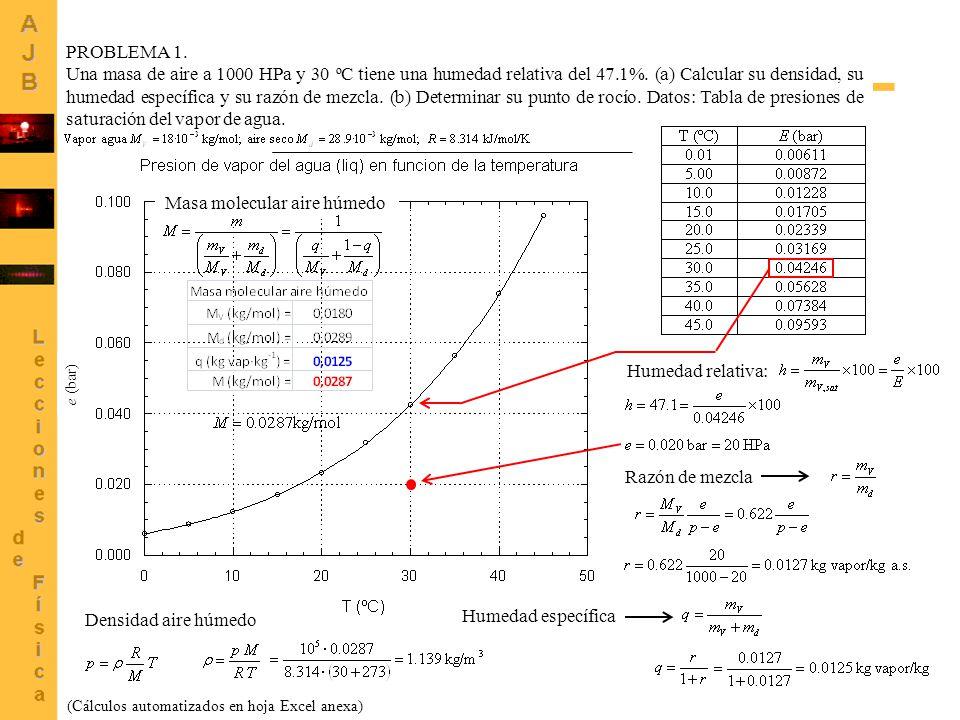 2 e (bar) PROBLEMA 1. Una masa de aire a 1000 HPa y 30 ºC tiene una humedad relativa del 47.1%. (a) Calcular su densidad, su humedad específica y su r