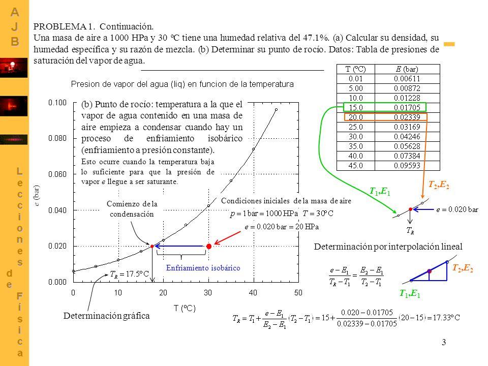 3 PROBLEMA 1. Continuación. Una masa de aire a 1000 HPa y 30 ºC tiene una humedad relativa del 47.1%. (a) Calcular su densidad, su humedad específica