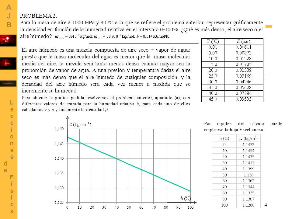 4 PROBLEMA 2. Para la masa de aire a 1000 HPa y 30 ºC a la que se refiere el problema anterior, representar gráficamente la densidad en función de la