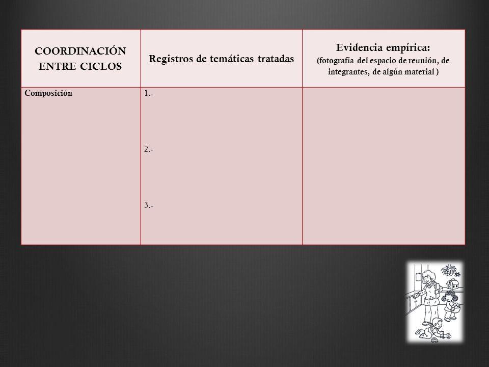 COORDINACIÓN ENTRE CICLOS Registros de temáticas tratadas Evidencia empírica: (fotografía del espacio de reunión, de integrantes, de algún material ) Composición 1.- 2.- 3.-