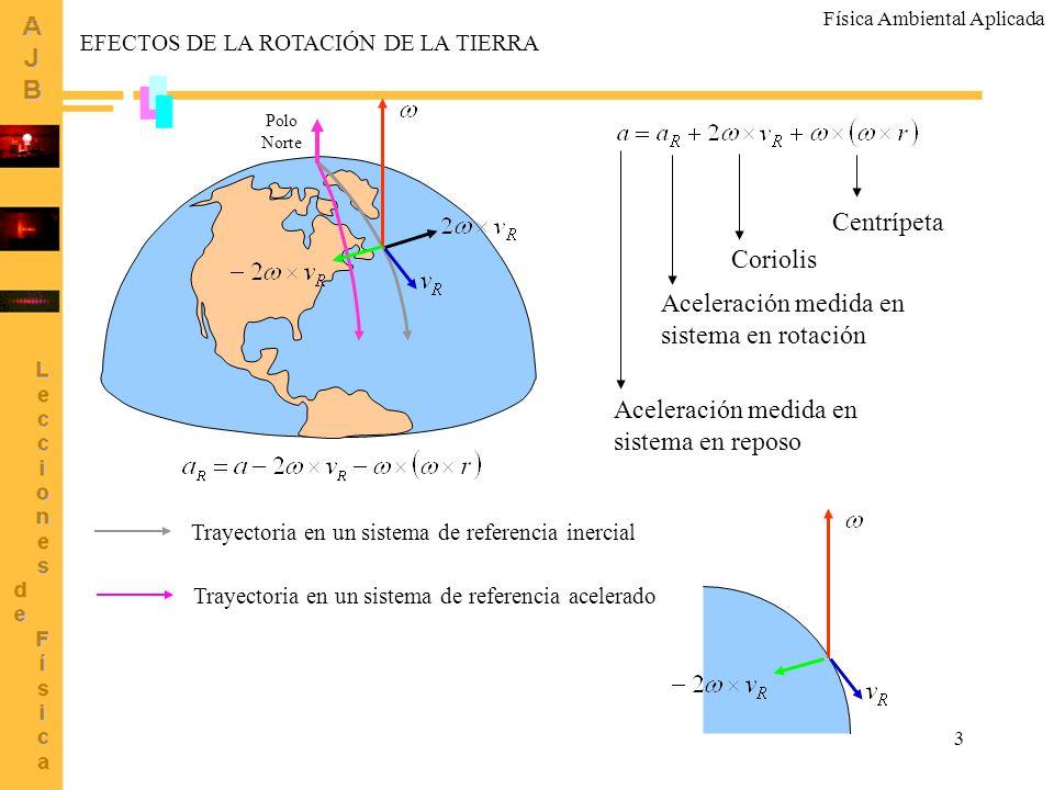 3 Centrípeta Coriolis Aceleración medida en sistema en rotación Aceleración medida en sistema en reposo Polo Norte Trayectoria en un sistema de refere
