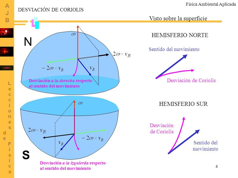 4 Desviación a la derecha respecto al sentido del movimiento Desviación a la izquierda respecto al sentido del movimiento N S DESVIACIÓN DE CORIOLIS V