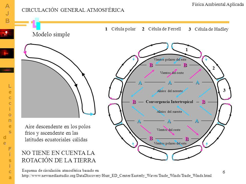 6BB Convergencia IntertropicalBB BB AAA AAA 1 2 3 1 Célula polar2 Célula de Ferrell 3 Célula de Hadley Esquema de circulación atmosférica basado en ht
