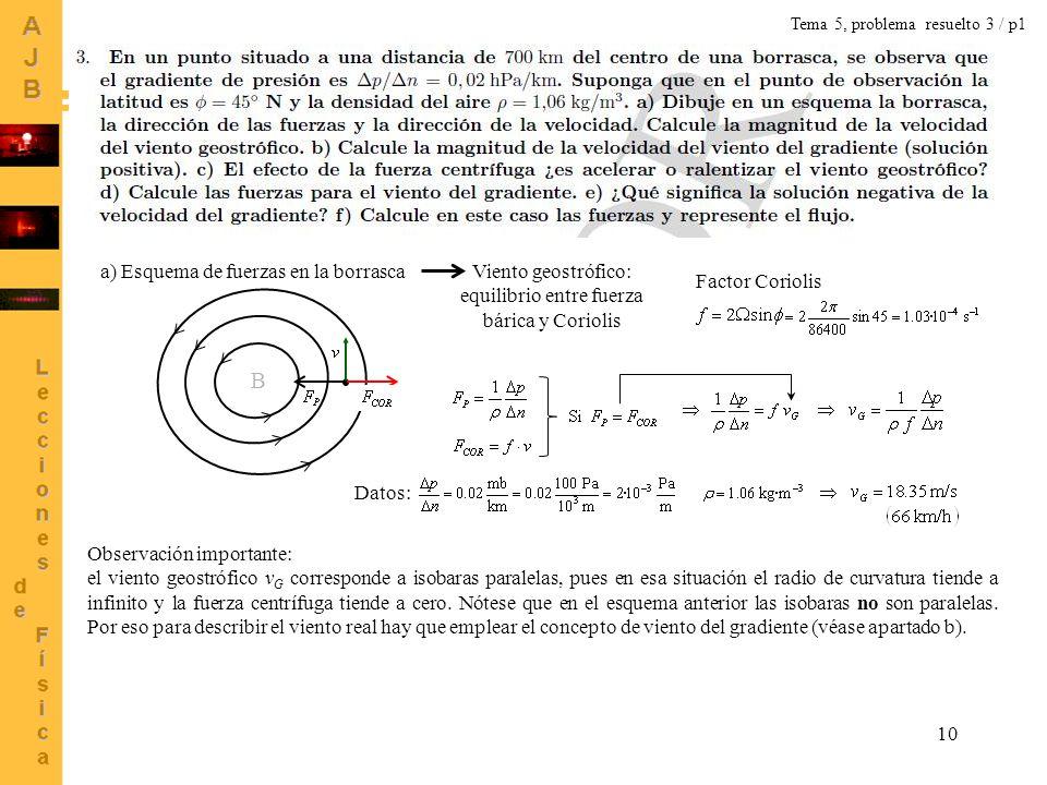 10 Tema 5, problema resuelto 3 / p1 B a) Esquema de fuerzas en la borrascaViento geostrófico: equilibrio entre fuerza bárica y Coriolis Factor Corioli