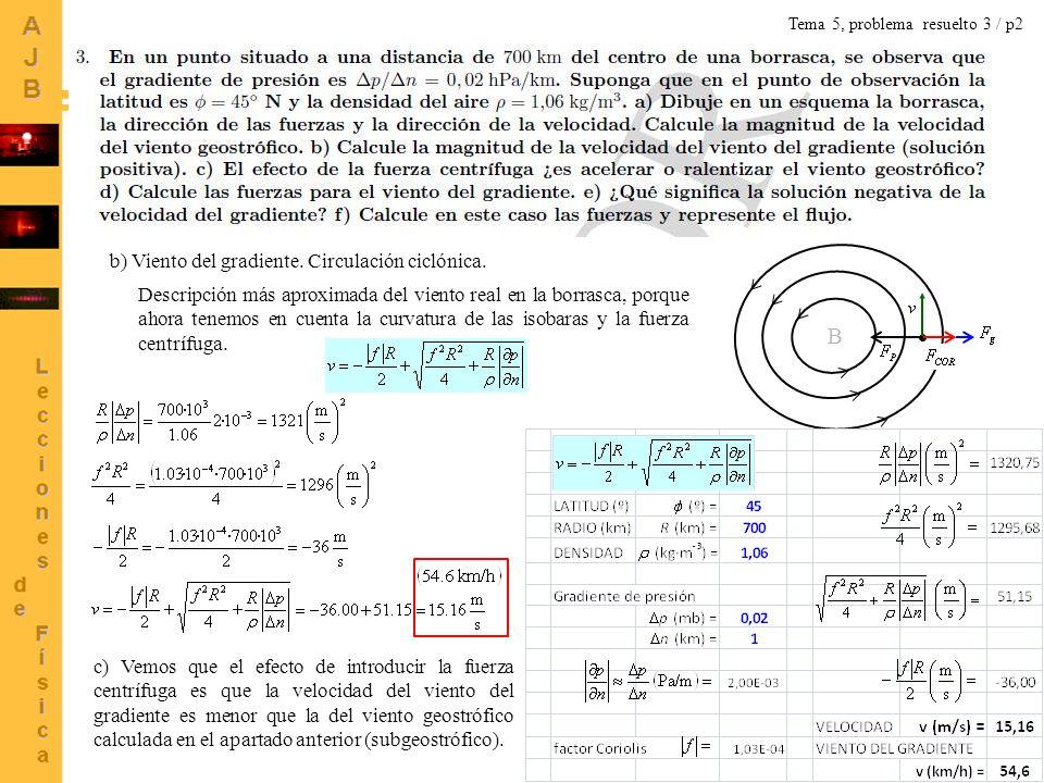 11 b) Viento del gradiente. Circulación ciclónica. B Descripción más aproximada del viento real en la borrasca, porque ahora tenemos en cuenta la curv