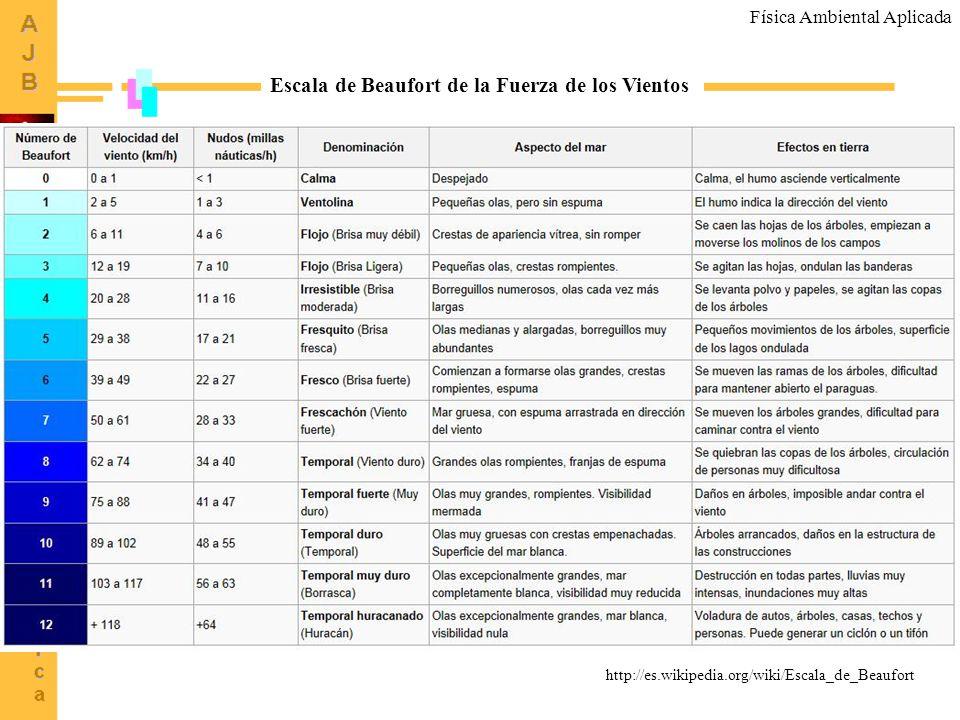 7 http://es.wikipedia.org/wiki/Escala_de_Beaufort Escala de Beaufort de la Fuerza de los Vientos Física Ambiental Aplicada