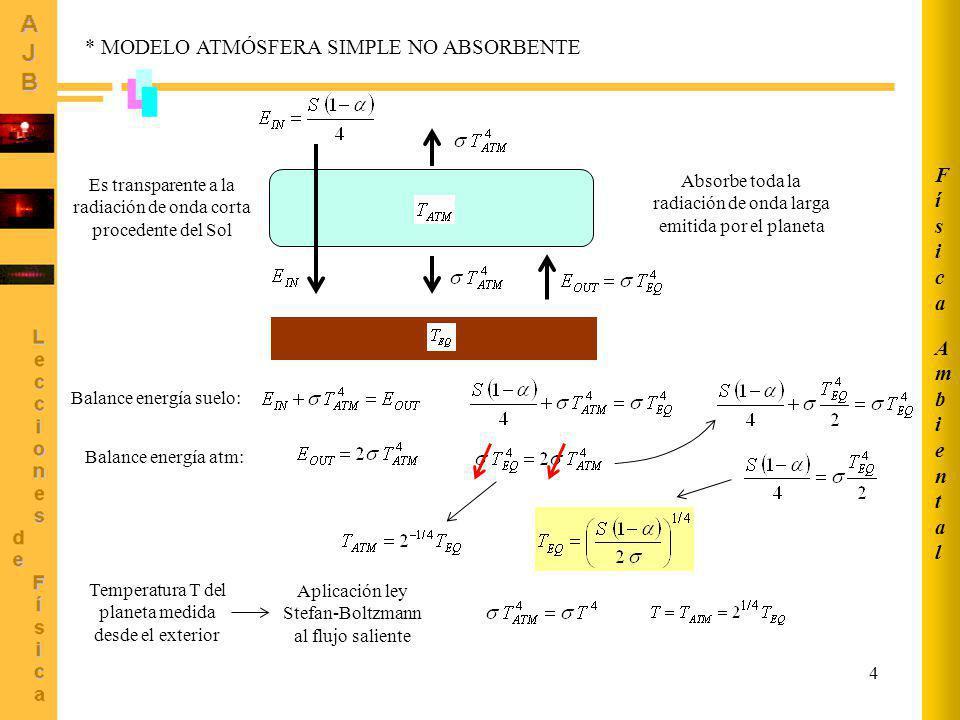 5 * MODELO ATMÓSFERA SIMPLE NO ABSORBENTE (2) Absorbe toda la radiación de onda larga emitida por el planeta Es transparente a la radiación de onda corta procedente del Sol AmbientalAmbiental FísicaFísica