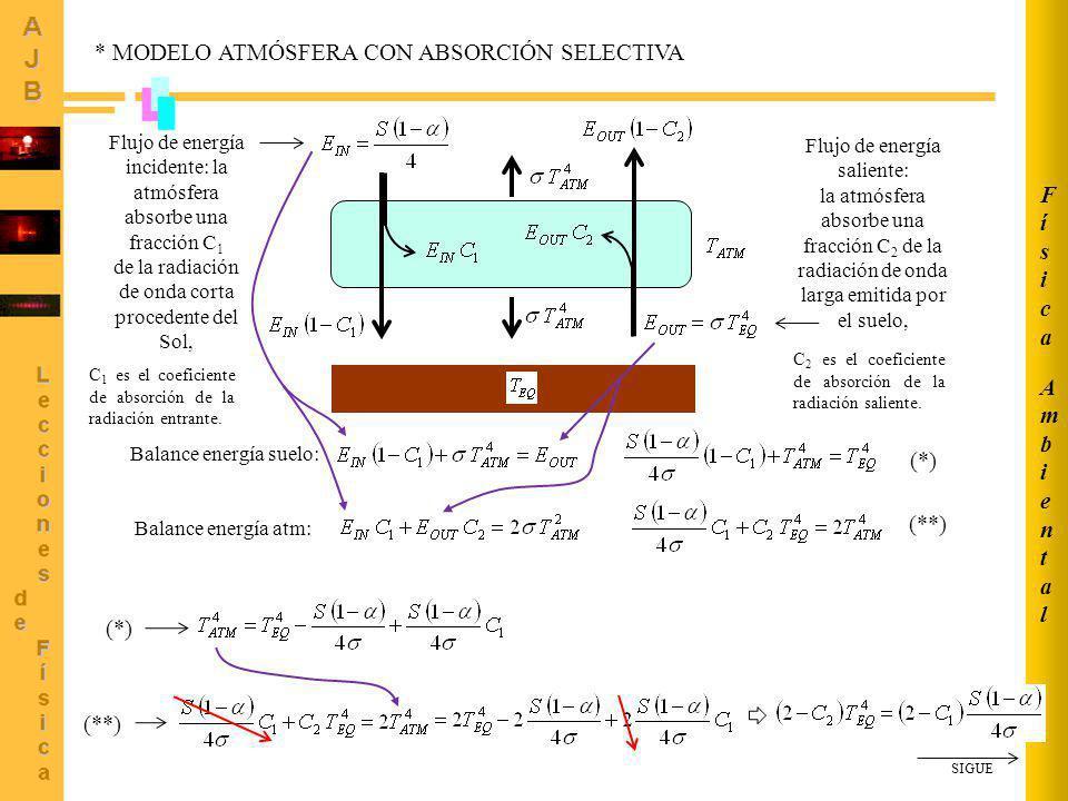 AmbientalAmbiental FísicaFísica Balance energía suelo: Balance energía atm: Obtenemos T EQ en función de,, C 1 y C 2 Llamamos (coeficiente cuerpo gris) * MODELO ATMÓSFERA CON ABSORCIÓN SELECTIVA (2) Flujo de energía incidente: de la radiación proce- dente del Sol, la atmósfera absorbe una fracción C 1.