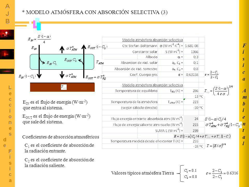 AmbientalAmbiental FísicaFísica 8 C 1 es el coeficiente de absorción de la radiación entrante. C 2 es el coeficiente de absorción de la radiación sali