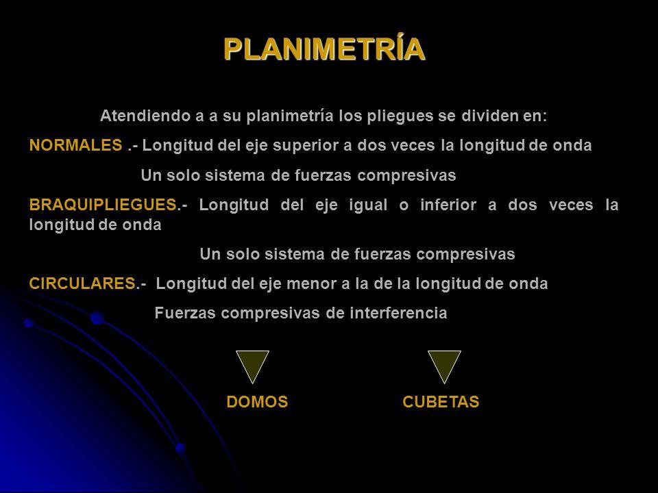 PLANIMETRÍA Atendiendo a a su planimetría los pliegues se dividen en: NORMALES.- Longitud del eje superior a dos veces la longitud de onda Un solo sis