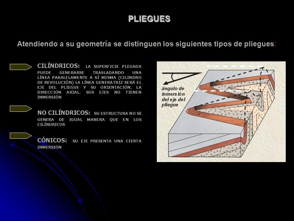 PLIEGUES Atendiendo a su geometría se distinguen los siguientes tipos de pliegues : CILÍNDRICOS: LA SUPERFICIE PLEGADA PUEDE GENERARSE TRASLADANDO UNA