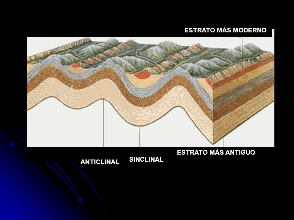VERGENCIA Atendiendo la inclinación del plano axial, los pliegues se dividen en: SIMÉTRICOS O VERTICALES.- Plano axial vertical.