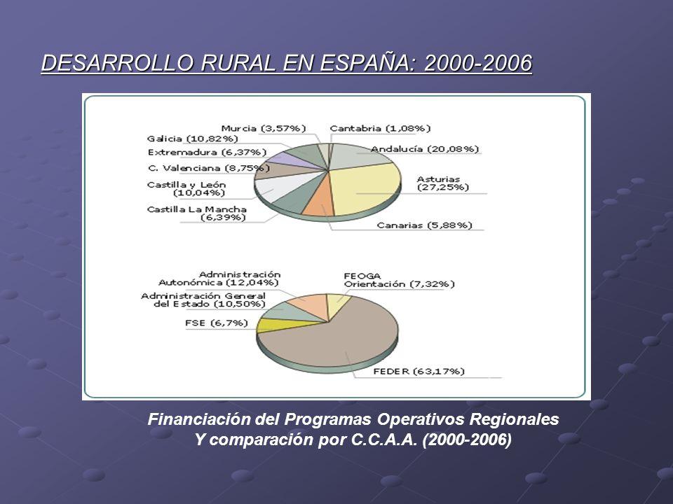 DESARROLLO RURAL EN ESPAÑA: 2000-2006 Financiación del Programas Operativos Regionales Y comparación por C.C.A.A. (2000-2006)