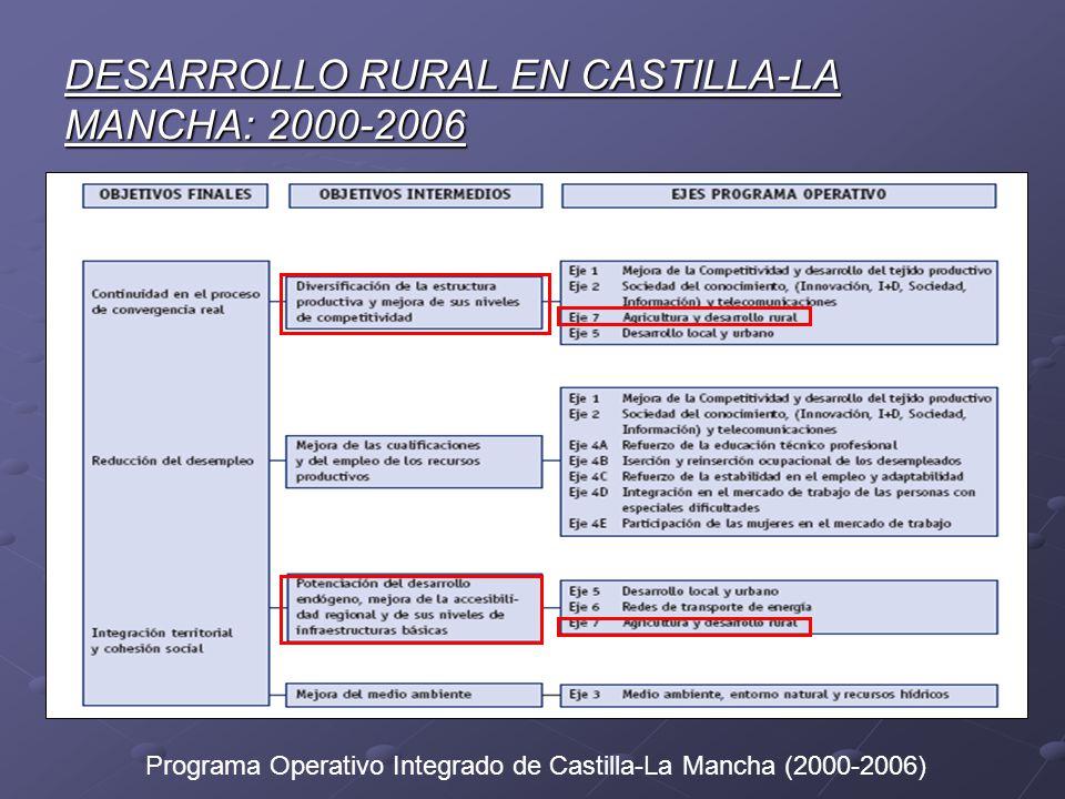 DESARROLLO RURAL EN CASTILLA-LA MANCHA: 2000-2006 Programa Operativo Integrado de Castilla-La Mancha (2000-2006)