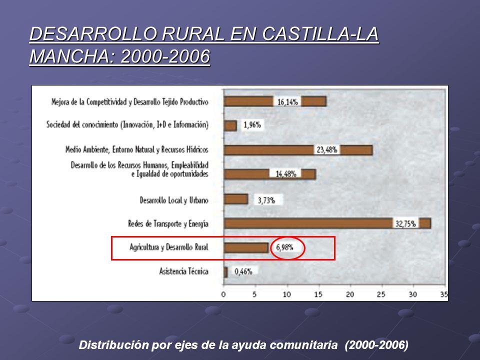 DESARROLLO RURAL EN CASTILLA-LA MANCHA: 2000-2006 Distribución por ejes de la ayuda comunitaria (2000-2006)