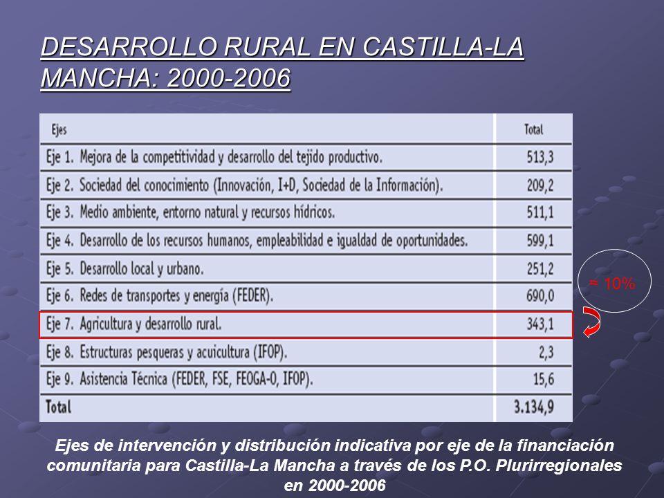 DESARROLLO RURAL EN CASTILLA-LA MANCHA: 2000-2006 Ejes de intervención y distribución indicativa por eje de la financiación comunitaria para Castilla-