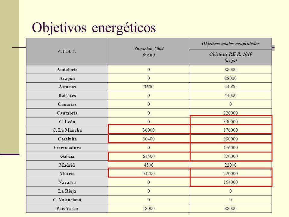 Objetivos energéticos C.C.A.A. Situación 2004 (t.e.p.) Objetivos totales acumulados Objetivos P.E.R. 2010 (t.e.p.) Andalucía088000 Aragón088000 Asturi