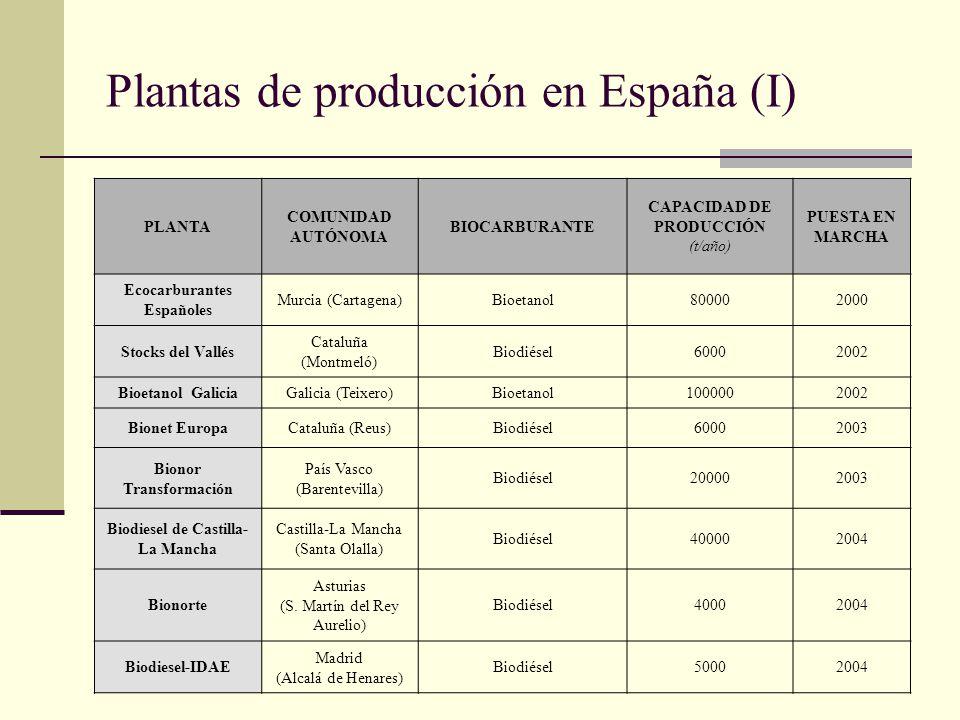 Plantas de producción en España (I) PLANTA COMUNIDAD AUTÓNOMA BIOCARBURANTE CAPACIDAD DE PRODUCCIÓN (t/año) PUESTA EN MARCHA Ecocarburantes Españoles