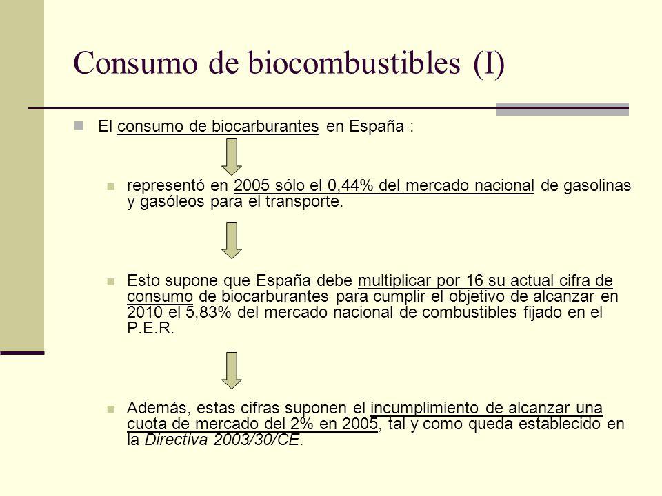 Consumo de biocombustibles (I) El consumo de biocarburantes en España : representó en 2005 sólo el 0,44% del mercado nacional de gasolinas y gasóleos