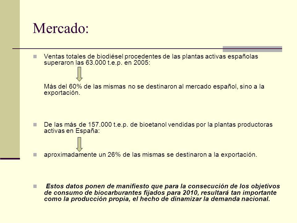 Mercado: Ventas totales de biodiésel procedentes de las plantas activas españolas superaron las 63.000 t.e.p. en 2005: Más del 60% de las mismas no se