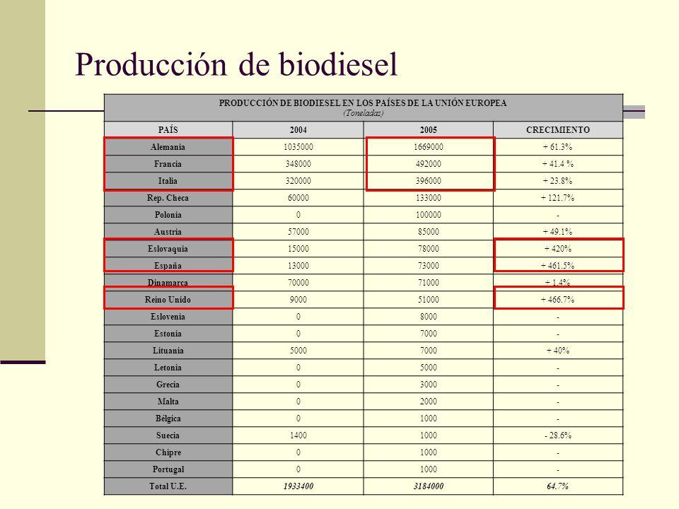 Producción de biodiesel PRODUCCIÓN DE BIODIESEL EN LOS PAÍSES DE LA UNIÓN EUROPEA (Toneladas) PAÍS20042005CRECIMIENTO Alemania10350001669000+ 61.3% Fr