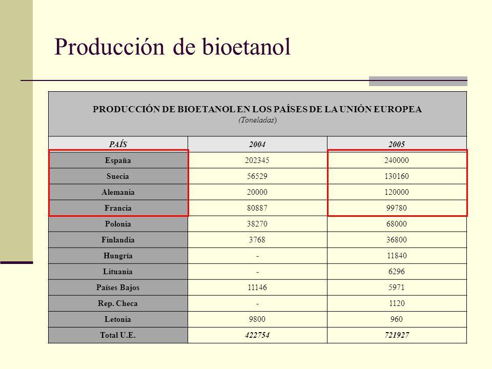 Producción de bioetanol PRODUCCIÓN DE BIOETANOL EN LOS PAÍSES DE LA UNIÓN EUROPEA (Toneladas) PAÍS20042005 España202345240000 Suecia56529130160 Aleman
