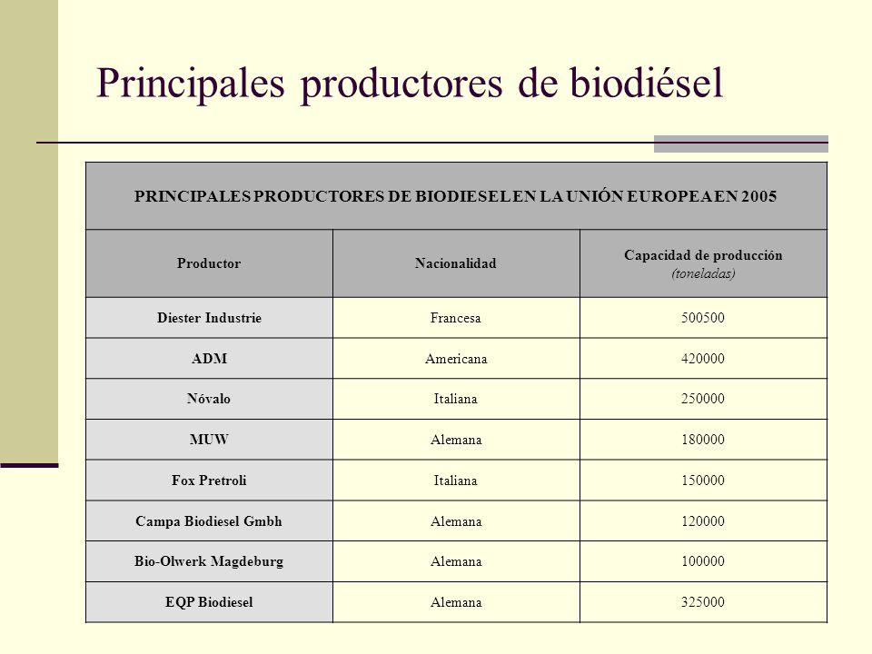 Principales productores de biodiésel PRINCIPALES PRODUCTORES DE BIODIESEL EN LA UNIÓN EUROPEA EN 2005 ProductorNacionalidad Capacidad de producción (t
