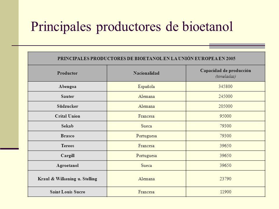 Principales productores de bioetanol PRINCIPALES PRODUCTORES DE BIOETANOL EN LA UNIÓN EUROPEA EN 2005 ProductorNacionalidad Capacidad de producción (t