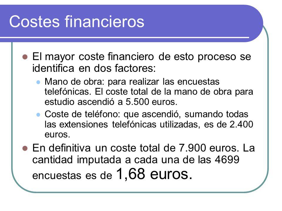 Costes financieros El mayor coste financiero de esto proceso se identifica en dos factores: Mano de obra: para realizar las encuestas telefónicas.