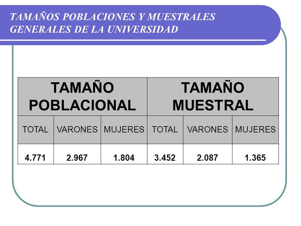 TAMAÑOS POBLACIONES Y MUESTRALES GENERALES DE LA UNIVERSIDAD TAMAÑO POBLACIONAL TAMAÑO MUESTRAL TOTALVARONESMUJERESTOTALVARONESMUJERES 4.7712.9671.8043.4522.0871.365