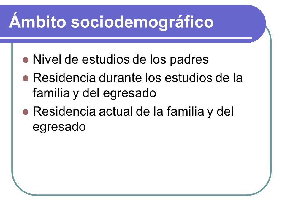 Ámbito sociodemográfico Nivel de estudios de los padres Residencia durante los estudios de la familia y del egresado Residencia actual de la familia y del egresado