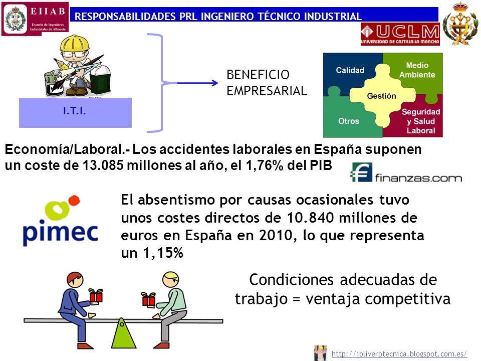RESPONSABILIDADES PRL INGENIERO TÉCNICO INDUSTRIAL http://joliverptecnica.blogspot.com.es/ Economía/Laboral.- Los accidentes laborales en España suponen un coste de 13.085 millones al año, el 1,76% del PIB El absentismo por causas ocasionales tuvo unos costes directos de 10.840 millones de euros en España en 2010, lo que representa un 1,15% I.T.I.