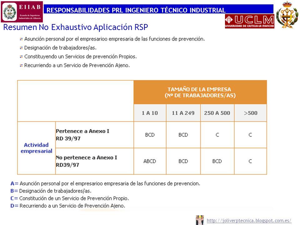 RESPONSABILIDADES PRL INGENIERO TÉCNICO INDUSTRIAL http://joliverptecnica.blogspot.com.es/ Resumen No Exhaustivo Aplicación RSP
