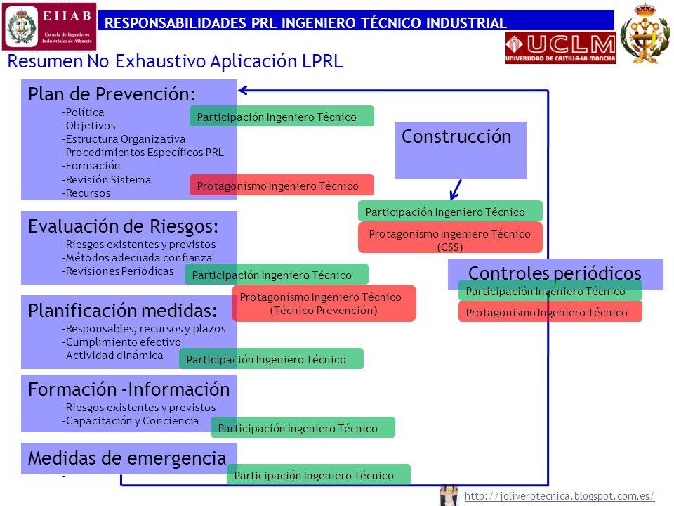RESPONSABILIDADES PRL INGENIERO TÉCNICO INDUSTRIAL http://joliverptecnica.blogspot.com.es/ Resumen No Exhaustivo Aplicación LPRL Plan de Prevención: -Política -Objetivos -Estructura Organizativa -Procedimientos Específicos PRL -Formación -Revisión Sistema -Recursos Evaluación de Riesgos: -Riesgos existentes y previstos -Métodos adecuada confianza -Revisiones Periódicas Planificación medidas: -Responsables, recursos y plazos -Cumplimiento efectivo -Actividad dinámica Formación -Información -Riesgos existentes y previstos -Capacitación y Conciencia Medidas de emergencia - Controles periódicos Participación Ingeniero Técnico Protagonismo Ingeniero Técnico Construcción Participación Ingeniero Técnico Protagonismo Ingeniero Técnico (CSS) Protagonismo Ingeniero Técnico (Técnico Prevención)