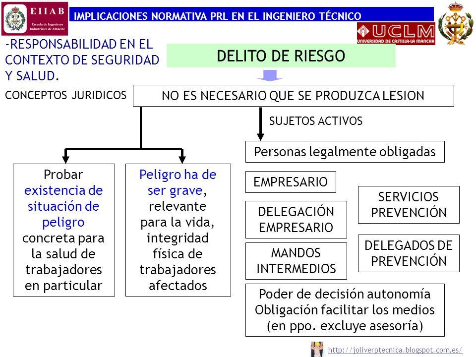 IMPLICACIONES NORMATIVA PRL EN EL INGENIERO TÉCNICO -RESPONSABILIDAD EN EL CONTEXTO DE SEGURIDAD Y SALUD. CONCEPTOS JURIDICOS DELITO DE RIESGO Probar