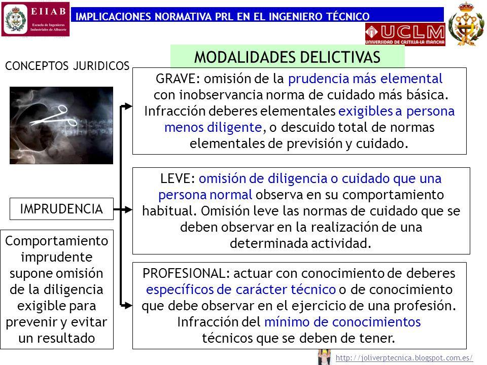 IMPLICACIONES NORMATIVA PRL EN EL INGENIERO TÉCNICO CONCEPTOS JURIDICOS MODALIDADES DELICTIVAS IMPRUDENCIA Comportamiento imprudente supone omisión de