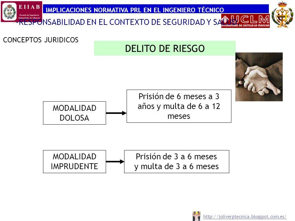 IMPLICACIONES NORMATIVA PRL EN EL INGENIERO TÉCNICO CONCEPTOS JURIDICOS -RESPONSABILIDAD PENAL CODIGO PENAL Delitos resultado lesivo: HOMICIDIO Homicidio imprudente grave (Art.142) 142.1.Imprudencia grave causare muerte, homicidio imprudente, prisión de uno a cuatro años Falta de homicidio imprudente leve (Art.