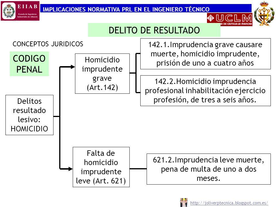 IMPLICACIONES NORMATIVA PRL EN EL INGENIERO TÉCNICO CONCEPTOS JURIDICOS -RESPONSABILIDAD PENAL CODIGO PENAL Delitos resultado lesivo: LESIONES Lesiones imprudencia grave (Art.152.1) Lesiones que requieren más que primer tratamiento médico (Art.147.1), prisión 3 a 6 meses lesiones pérdida o inutilización de un órgano/miembro ppal (Art.149) prisión de 1 a 3 años Lesiones pérdida un órgano o de un miembro no ppal (Art.150) prisión de 6 meses a 2 años Art.