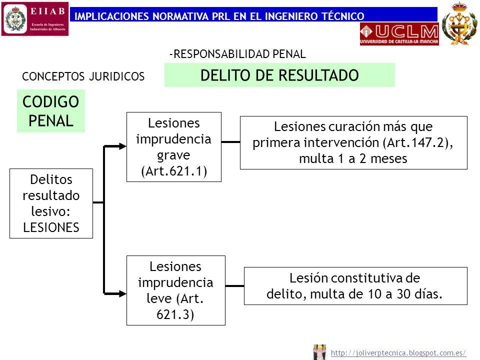 IMPLICACIONES NORMATIVA PRL EN EL INGENIERO TÉCNICO CONCEPTOS JURIDICOS -RESPONSABILIDAD PENAL CODIGO PENAL Delitos resultado lesivo: LESIONES Lesione