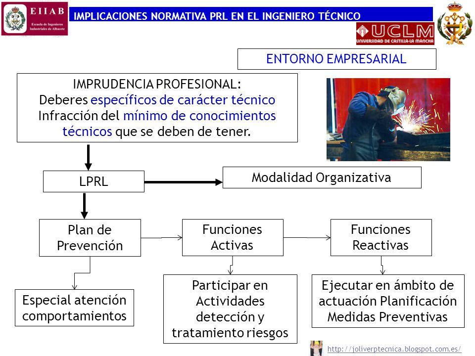 IMPLICACIONES NORMATIVA PRL EN EL INGENIERO TÉCNICO IMPRUDENCIA PROFESIONAL: Deberes específicos de carácter técnico Infracción del mínimo de conocimi