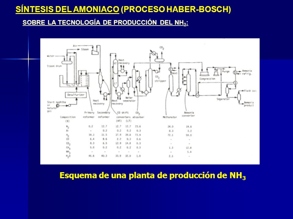 5 SÍNTESIS DEL AMONIACO (PROCESO HABER-BOSCH) SOBRE LA TECNOLOGÍA DE PRODUCCIÓN DEL NH 3 : Desulfurization (hydrotreating) Co/Mo catalyst, 40 bar 1 2 Adsorption of H 2 S with ZnO 3 Primary reformer Ni Catalyst, 830 ºC 4 Secondary reformer Ni Catalyst, 1000 ºC High-temparature conversion for H 2 generation Fe catalyst, 400 ºC 6 Low-temperature conversion Cu catalyst, 220 ºC 7 Methanization: removal of CO/CO 2 traces Ni catalyst, 250 ºC 8 NH 3 -Synthesis Fe catalyst, 300 bar, 400-500 ºC H 2, gas natural Steam Air Washing N2N2 H2H2 CO 2 Amoniaco N 2 +3 H 2 2 NH 3 CO +3 H 2 CH 4 + H 2 O CO +H2OH2OCO 2 + H 2 Combustion of residual methane CH 4 +H2OH2OCO + 3H 2 H 2 S +ZnOZnS + H 2 O (CH 3 ) 2 S +2H 2 2 CH 4 + H 2 S