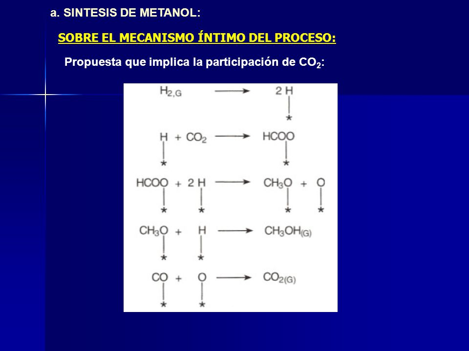 a. SINTESIS DE METANOL: Propuesta que implica la participación de CO 2 : SOBRE EL MECANISMO ÍNTIMO DEL PROCESO: