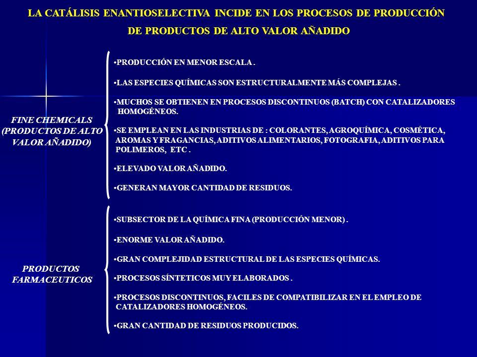 LA CATÁLISIS ENANTIOSELECTIVA INCIDE EN LOS PROCESOS DE PRODUCCIÓN DE PRODUCTOS DE ALTO VALOR AÑADIDO PRODUCCIÓN EN MENOR ESCALA. LAS ESPECIES QUÍMICA