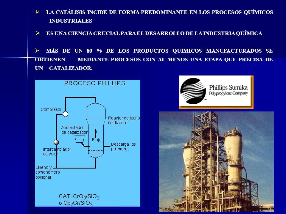 EL HIDRÓGENO EN LOS PROCESOS CATALÍTICOS INDUSTRIALES H 2 + Co-reactantes + catalizador HOMOGÉNEOS HETEROGÉNEOS COMMODITIES (Productos químicos básicos) FINE CHEMICALS (Productos químicos de alto valor añadido) FINE CHEMISTRY BULK CHEMISTRY